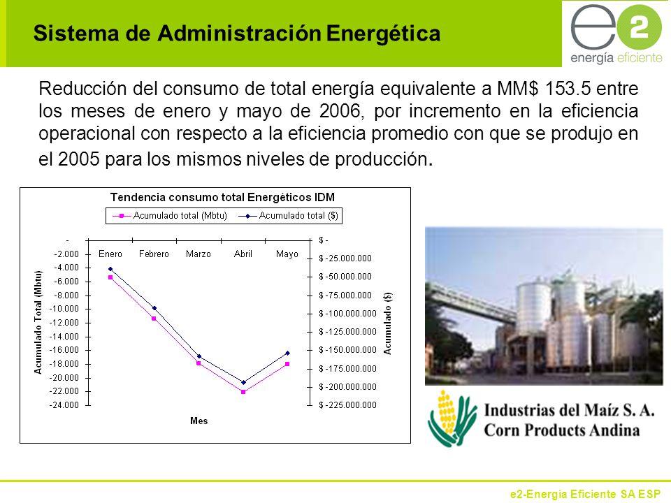 e2-Energía Eficiente SA ESP Reducción del consumo de total energía equivalente a MM$ 153.5 entre los meses de enero y mayo de 2006, por incremento en la eficiencia operacional con respecto a la eficiencia promedio con que se produjo en el 2005 para los mismos niveles de producción.