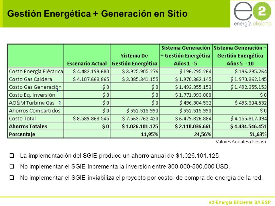 e2-Energía Eficiente SA ESP Gestión Energética + Generación en Sitio 1 2 Valores Anuales (Pesos) La implementación del SGIE produce un ahorro anual de $1.026.101.125 No implementar el SGIE incrementa la inversión entre 300.000-500.000 USD.