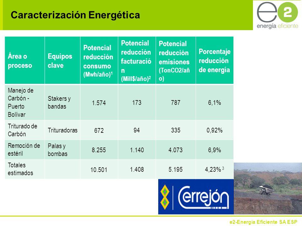 e2-Energía Eficiente SA ESP Área o proceso Equipos clave Potencial reducción consumo (Mwh/año) 1 Potencial reducción facturació n (Mill$/año) 2 Potencial reducción emisiones (TonCO2/añ o) Porcentaje reducción de energía Manejo de Carbón - Puerto Bolívar Stakers y bandas 1.574 1737876,1% Triturado de Carbón Trituradoras 672 943350,92% Remoción de estéril Palas y bombas 8.255 1.1404.0736,9% Totales estimados 10.501 1.4085.1954,23% 3 Caracterización Energética