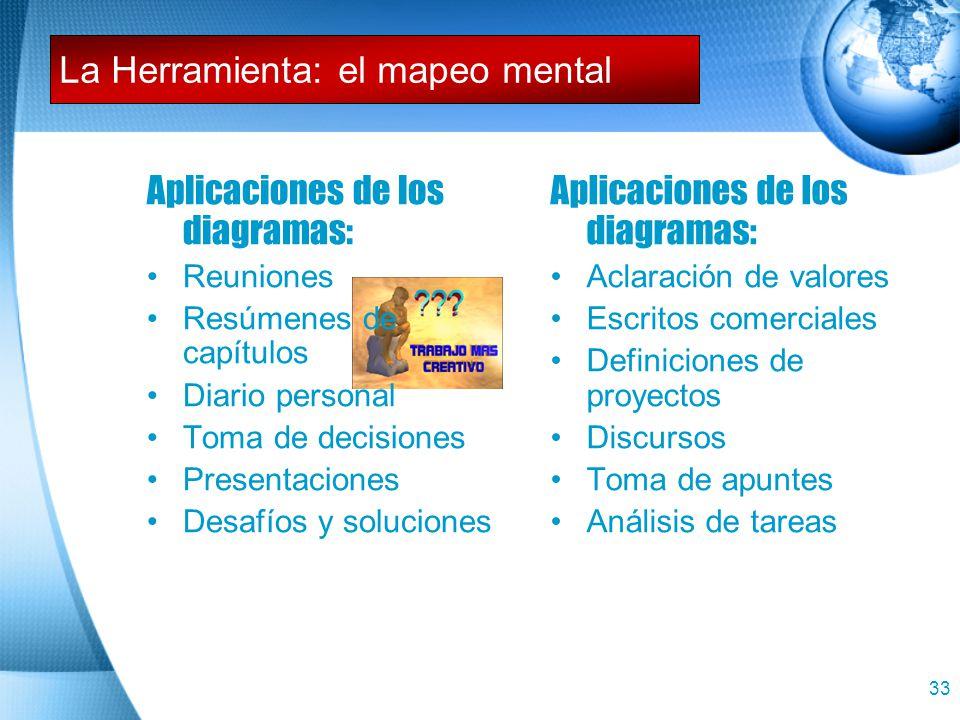 32 Pautas para los diagramas del mapeo mental: Definir el tema del mapa Coloque el punto de enfoque en el centro del diagrama Muestre las conexiones U