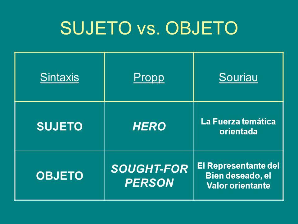 SUJETO vs. OBJETO SintaxisProppSouriau SUJETOHERO La Fuerza temática orientada OBJETO SOUGHT-FOR PERSON El Representante del Bien deseado, el Valor or