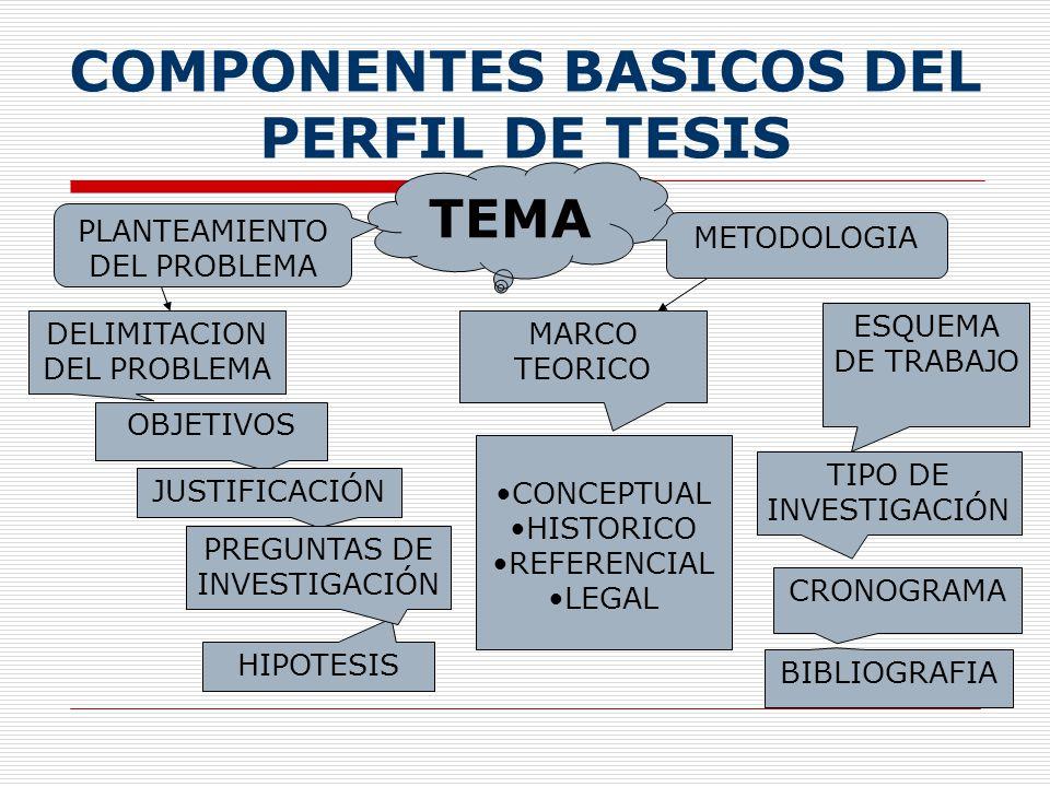 COMPONENTES BASICOS DEL PERFIL DE TESIS TEMA PLANTEAMIENTO DEL PROBLEMA METODOLOGIA DELIMITACION DEL PROBLEMA OBJETIVOS JUSTIFICACIÓN HIPOTESIS PREGUNTAS DE INVESTIGACIÓN MARCO TEORICO CONCEPTUAL HISTORICO REFERENCIAL LEGAL ESQUEMA DE TRABAJO CRONOGRAMA BIBLIOGRAFIA TIPO DE INVESTIGACIÓN