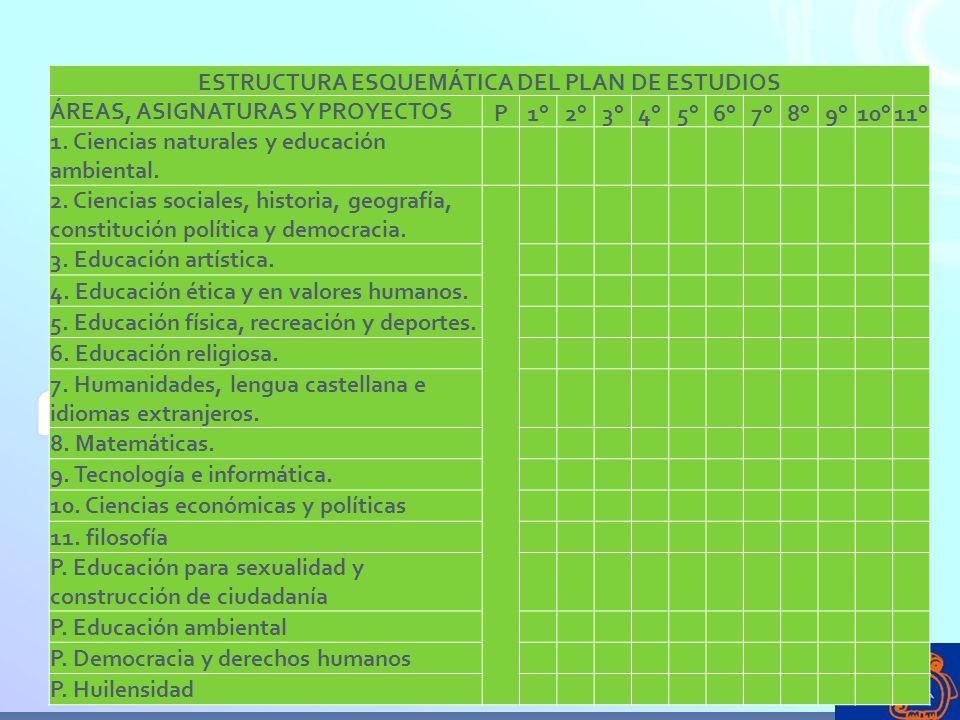 ESTRUCTURA ESQUEMÁTICA DEL PLAN DE ESTUDIOS ÁREAS, ASIGNATURAS Y PROYECTOS P1°2°3°4°5°6°7°8°9°10°11° 1. Ciencias naturales y educación ambiental. 2. C