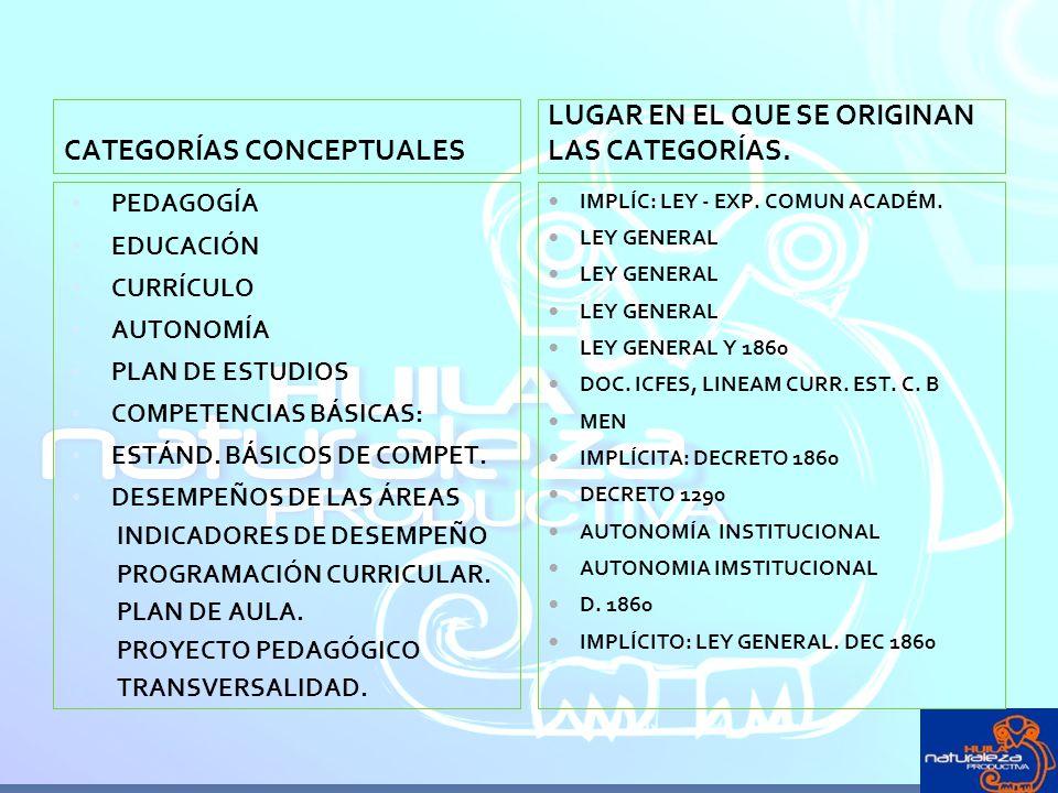 CATEGORÍAS CONCEPTUALES PEDAGOGÍA EDUCACIÓN CURRÍCULO AUTONOMÍA PLAN DE ESTUDIOS COMPETENCIAS BÁSICAS: ESTÁND. BÁSICOS DE COMPET. DESEMPEÑOS DE LAS ÁR