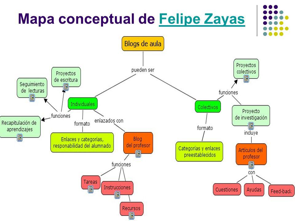 Mapa conceptual de Felipe ZayasFelipe Zayas