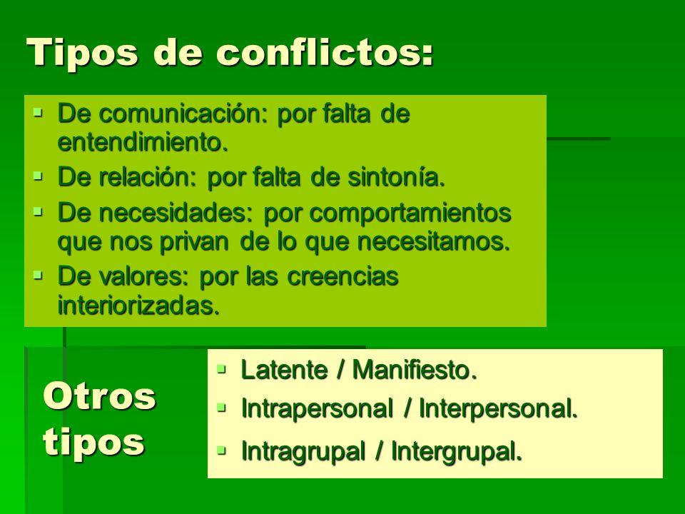 Tipos de conflictos: De comunicación: por falta de entendimiento. De comunicación: por falta de entendimiento. De relación: por falta de sintonía. De