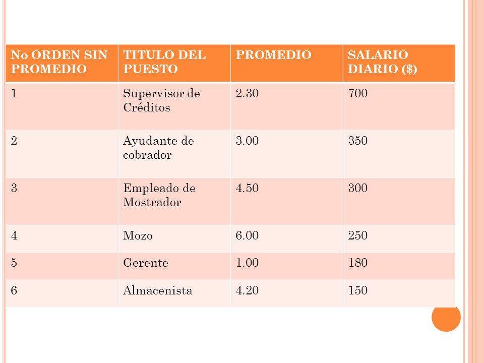 No ORDEN SIN PROMEDIO TITULO DEL PUESTO PROMEDIOSALARIO DIARIO ($) 1Supervisor de Créditos 2.30700 2Ayudante de cobrador 3.00350 3Empleado de Mostrado
