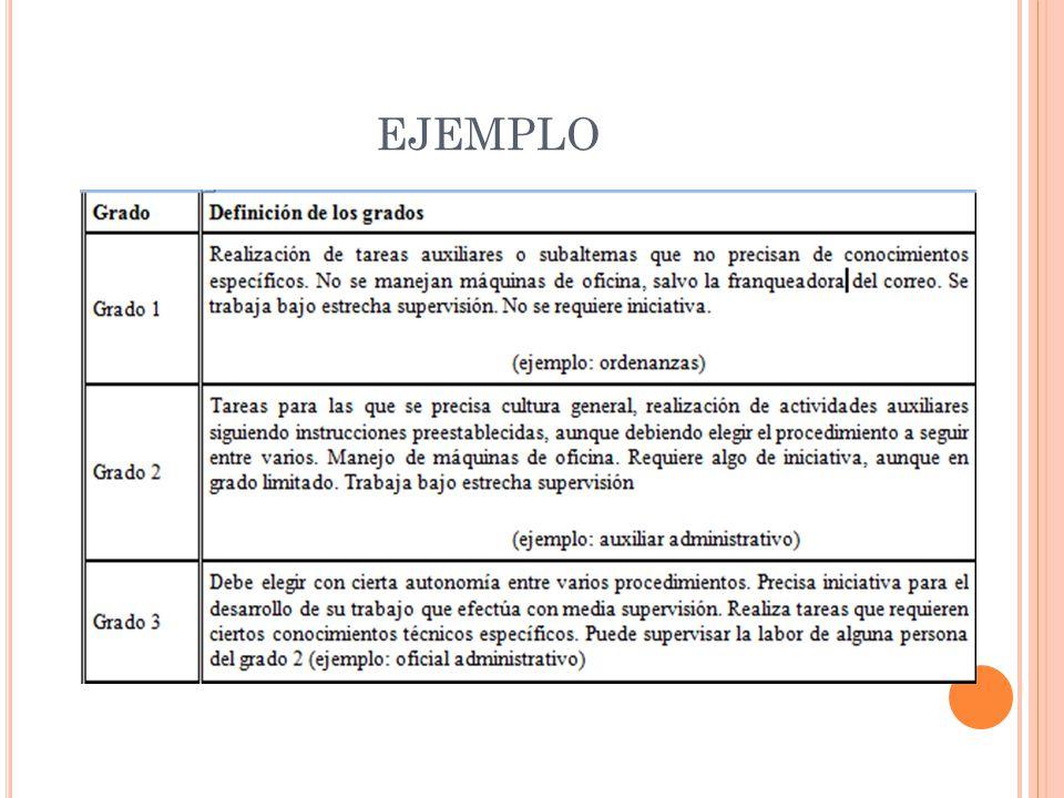 CONCLUSIONES El calificador analiza la descripción del puesto y selecciona el grado cuya definición considera que representa con mayor precisión el nivel de funciones del puesto.