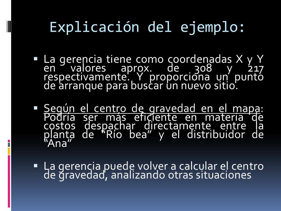 Explicación del ejemplo: La gerencia tiene como coordenadas X y Y en valores aprox. de 308 y 217 respectivamente. Y proporciona un punto de arranque p