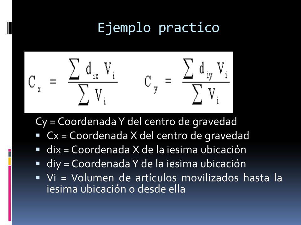 Ejemplo practico Cy = Coordenada Y del centro de gravedad Cx = Coordenada X del centro de gravedad dix = Coordenada X de la iesima ubicación diy = Coo