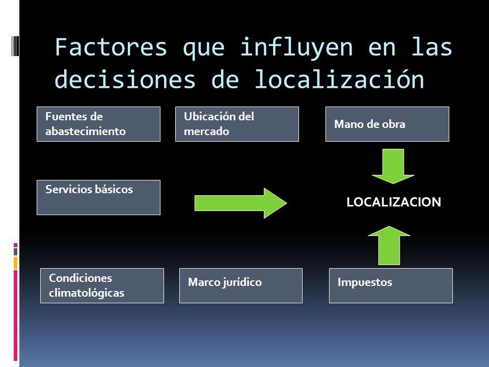 Factores que influyen en las decisiones de localización Fuentes de abastecimiento Ubicación del mercado Mano de obra Servicios básicos Condiciones cli