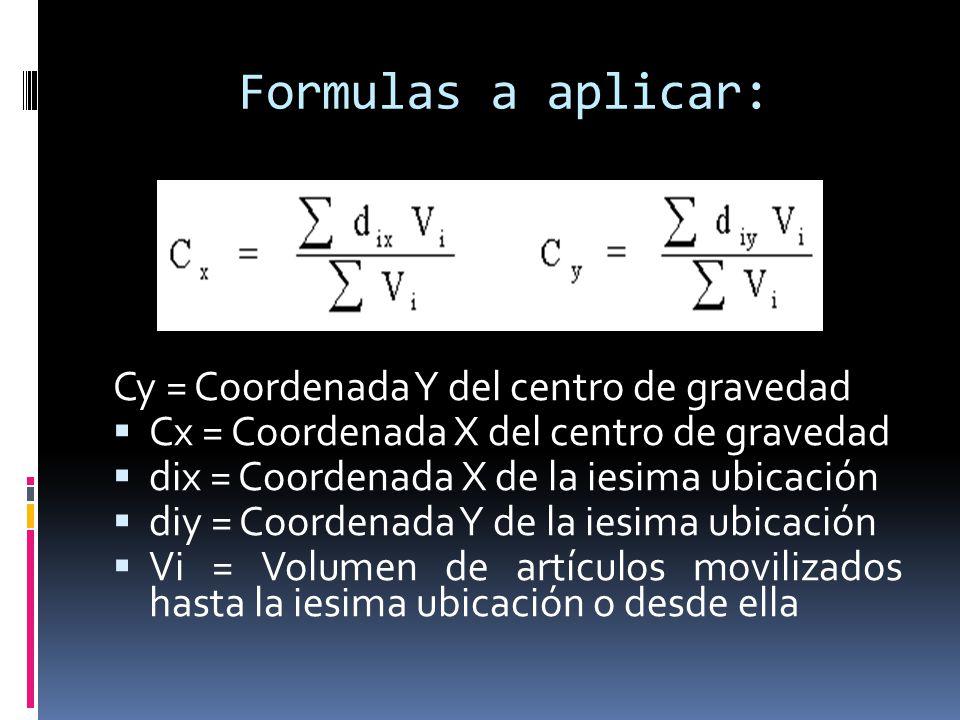 Formulas a aplicar: Cy = Coordenada Y del centro de gravedad Cx = Coordenada X del centro de gravedad dix = Coordenada X de la iesima ubicación diy =