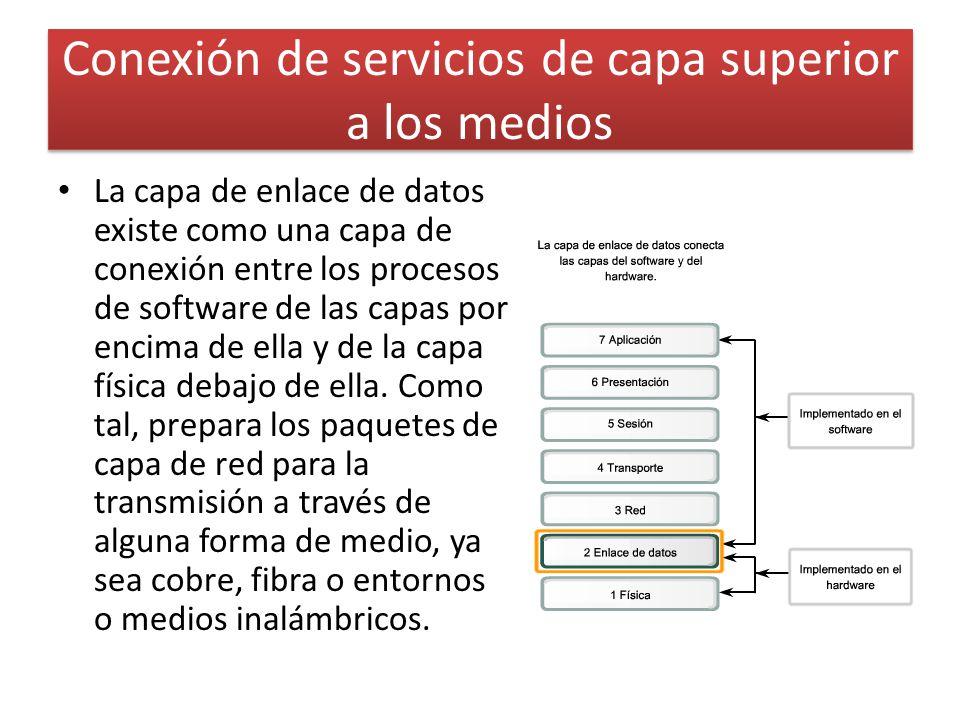 Conexión de servicios de capa superior a los medios La capa de enlace de datos existe como una capa de conexión entre los procesos de software de las capas por encima de ella y de la capa física debajo de ella.