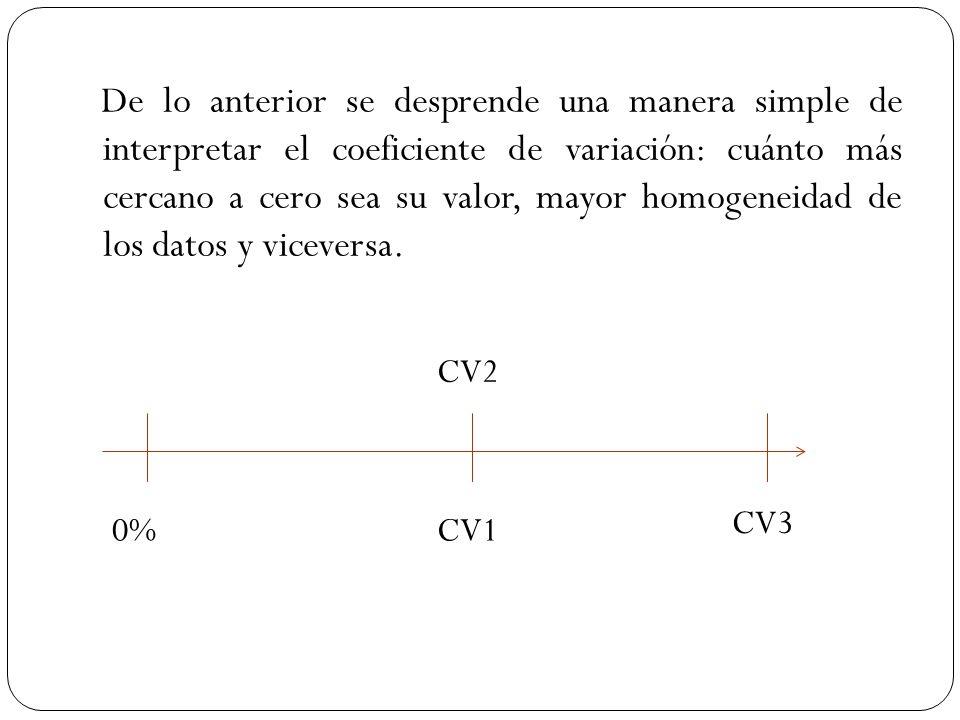 De lo anterior se desprende una manera simple de interpretar el coeficiente de variación: cuánto más cercano a cero sea su valor, mayor homogeneidad de los datos y viceversa.