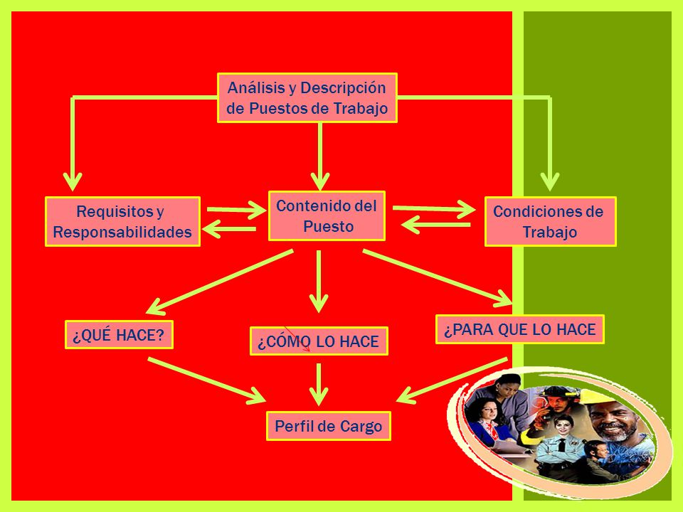 Análisis y Descripción de Puestos de Trabajo Condiciones de Trabajo Contenido del Puesto Requisitos y Responsabilidades ¿PARA QUE LO HACE ¿CÓMO LO HACE ¿QUÉ HACE.