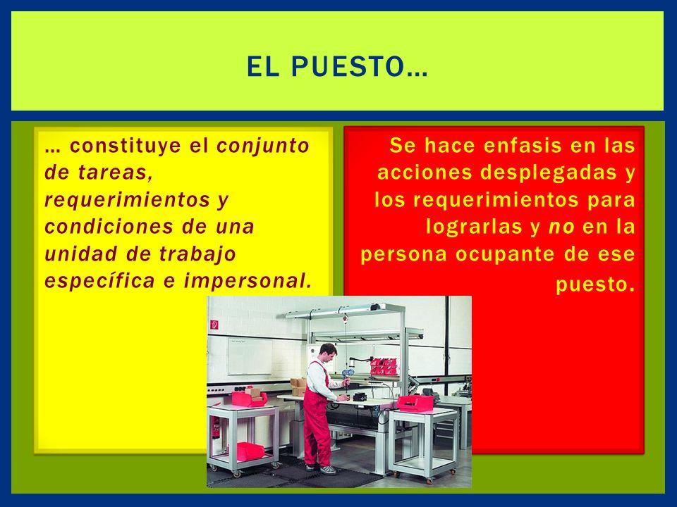 … constituye el conjunto de tareas, requerimientos y condiciones de una unidad de trabajo específica e impersonal.