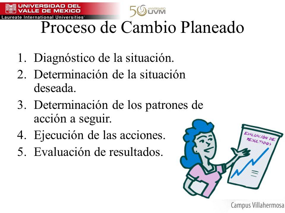Proceso de Cambio Planeado 1.Diagnóstico de la situación. 2.Determinación de la situación deseada. 3.Determinación de los patrones de acción a seguir.