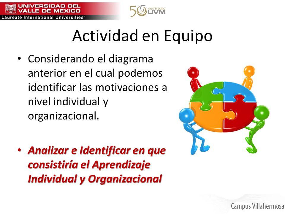 Actividad en Equipo Considerando el diagrama anterior en el cual podemos identificar las motivaciones a nivel individual y organizacional. Analizar e