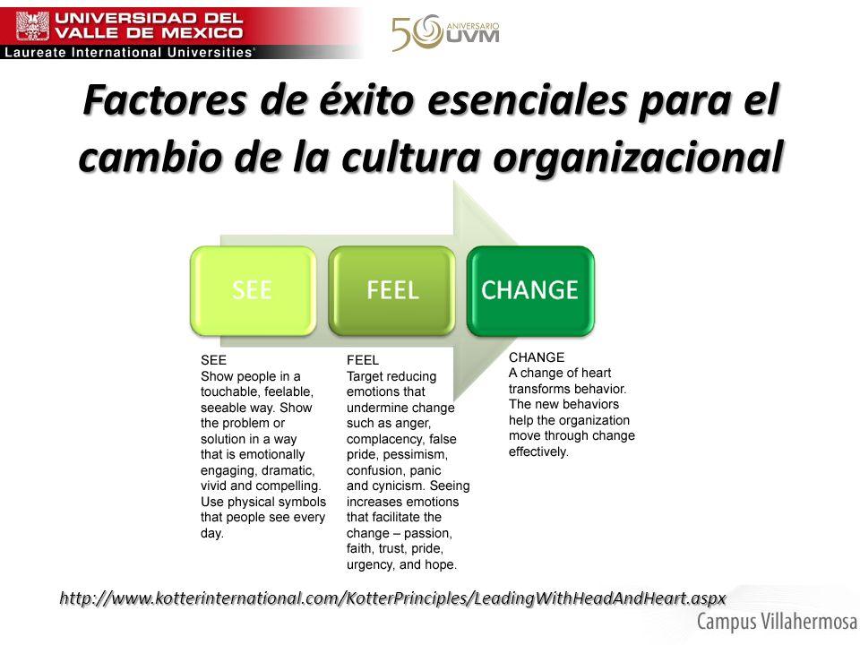 Factores de éxito esenciales para el cambio de la cultura organizacional http://www.kotterinternational.com/KotterPrinciples/LeadingWithHeadAndHeart.a