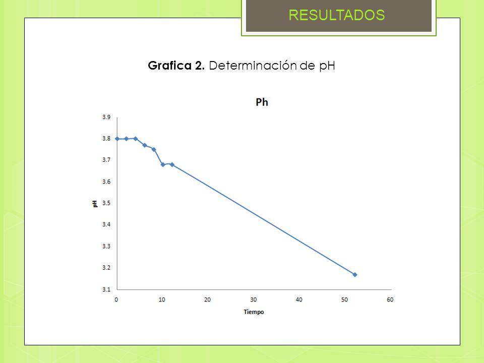 Grafica 2. Determinación de pH RESULTADOS