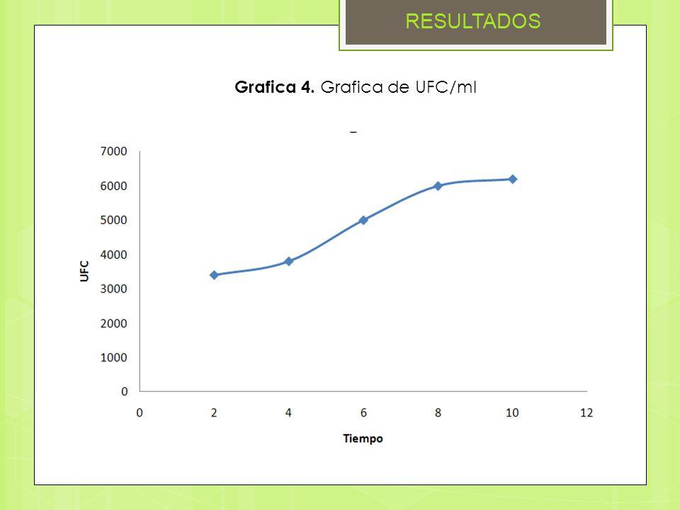 Grafica 4. Grafica de UFC/ml RESULTADOS