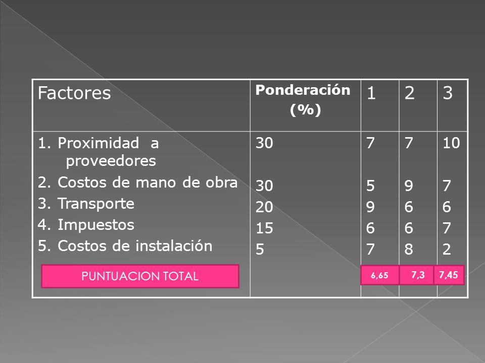 Factores Ponderación (%) 123 1. Proximidad a proveedores 2. Costos de mano de obra 3. Transporte 4. Impuestos 5. Costos de instalación 30 20 15 5 7596