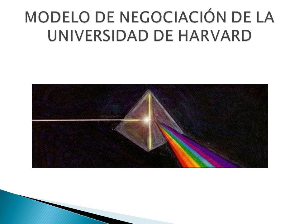El llamado Modelo de Harvard es una herramienta conceptual que nos ayuda a ver los componentes de la negociación de manera más clara.
