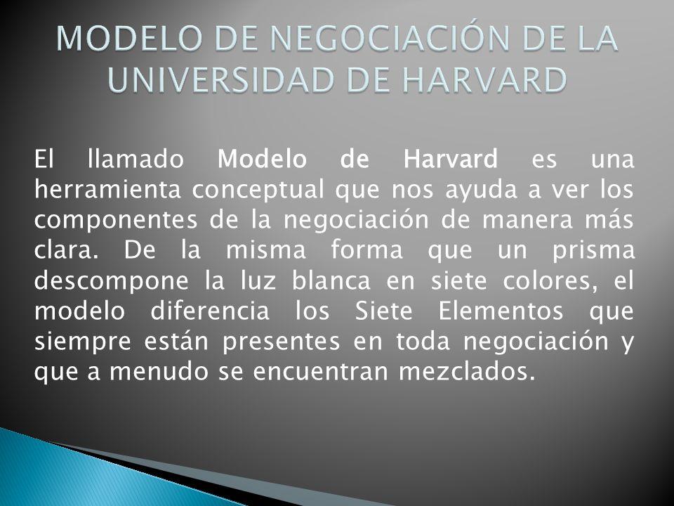 El llamado Modelo de Harvard es una herramienta conceptual que nos ayuda a ver los componentes de la negociación de manera más clara. De la misma form