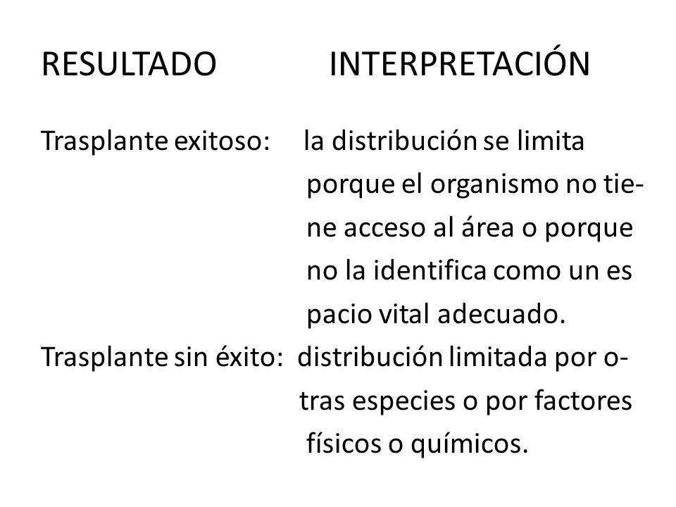 RESULTADO INTERPRETACIÓN Trasplante exitoso: la distribución se limita porque el organismo no tie- ne acceso al área o porque no la identifica como un es pacio vital adecuado.