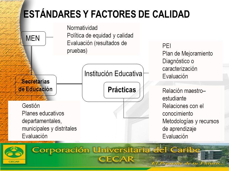 www.ceat.cl ESTÁNDARES Y FACTORES DE CALIDAD Institución Educativa Prácticas MEN Secretarías de Educación Normatividad Política de equidad y calidad E