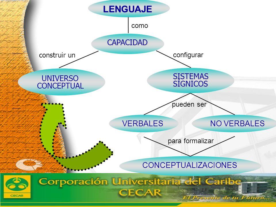 www.ceat.cl LENGUAJE LENGUAJE CAPACIDAD CAPACIDAD UNIVERSO CONCEPTUAL SISTEMASSÍGNICOS VERBALES NO VERBALES CONCEPTUALIZACIONES como construir un conf
