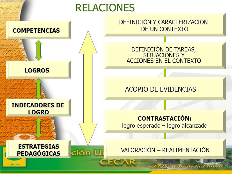 www.ceat.cl COMPETENCIAS LOGROS INDICADORES DE LOGRO ESTRATEGIASPEDAGÓGICAS DEFINICIÓN Y CARACTERIZACIÓN DE UN CONTEXTO DEFINICIÓN DE TAREAS, SITUACIO