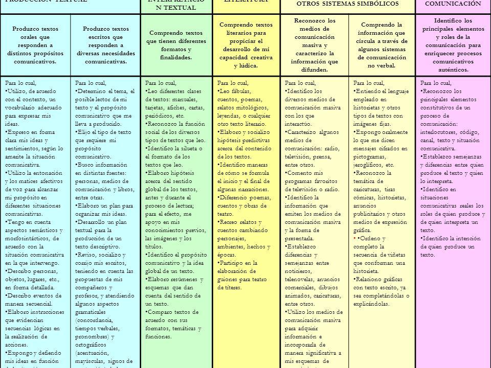 www.ceat.cl PRODUCCIÓN TEXTUAL COMPRENSIÓN E INTERPRETACIÓ N TEXTUAL LITERATURA MEDIOS DE COMUNICACIÓN Y OTROS SISTEMAS SIMBÓLICOS ÉTICA DE LA COMUNIC
