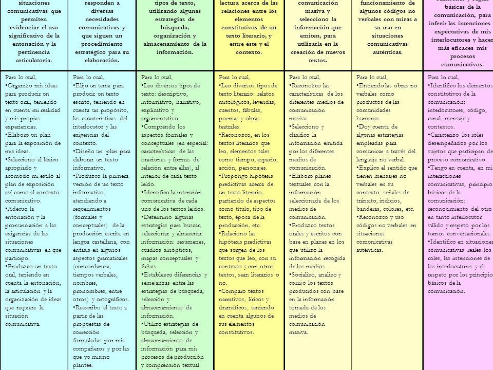 www.ceat.cl PRODUCCIÓN TEXTUAL COMPRENSIÓN E INTERPRETACIÓN TEXTUAL LITERATURA MEDIOS DE COMUNICACIÓN Y OTROS SISTEMAS SIMBÓLICOS ÉTICA DE LA COMUNICA