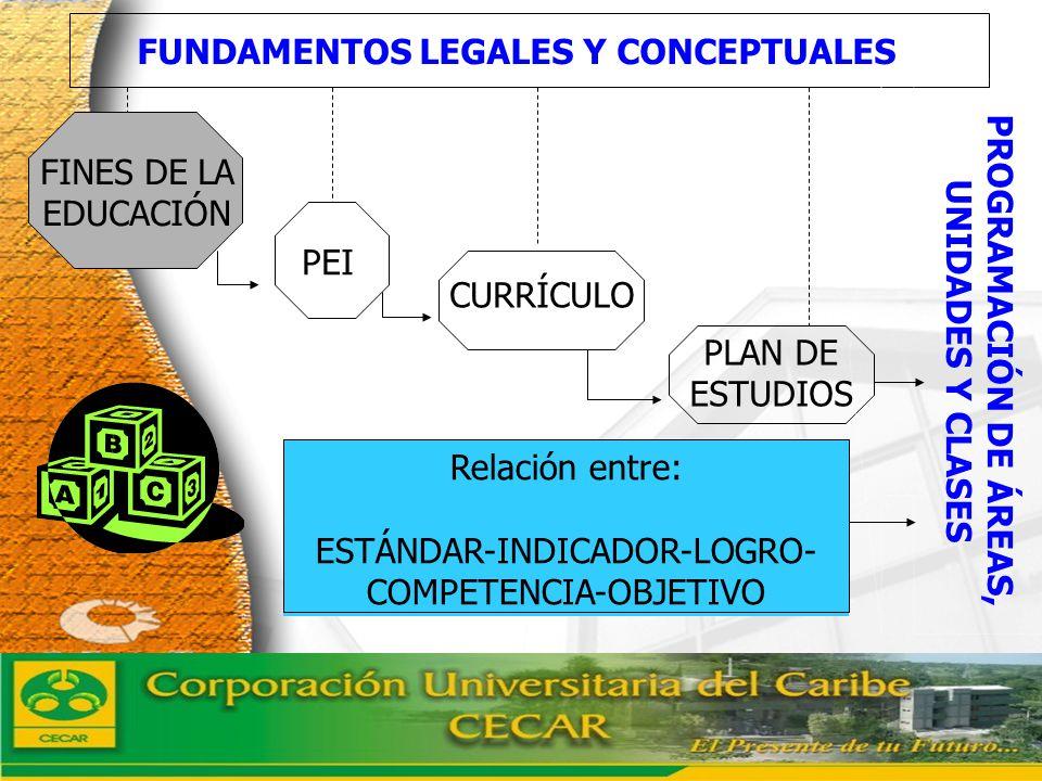 www.ceat.cl Relación entre: ESTÁNDAR-INDICADOR-LOGRO- COMPETENCIA-OBJETIVO PEI CURRÍCULO PLAN DE ESTUDIOS FUNDAMENTOS LEGALES Y CONCEPTUALES FINES DE