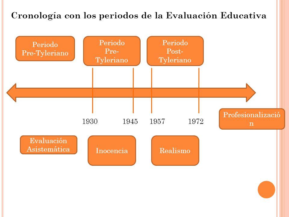 Periodo Pre-Tyleriano Periodo Pre- Tyleriano Periodo Post- Tyleriano Profesionalizació n RealismoInocencia Evaluación Asistemática 1930194519571972 Cronología con los periodos de la Evaluación Educativa