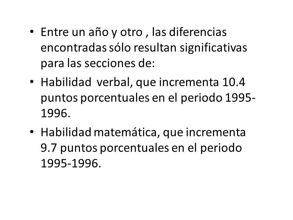 Entre un año y otro, las diferencias encontradas sólo resultan significativas para las secciones de: Habilidad verbal, que incrementa 10.4 puntos porcentuales en el periodo 1995- 1996.