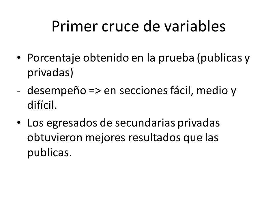 Primer cruce de variables Porcentaje obtenido en la prueba (publicas y privadas) -desempeño => en secciones fácil, medio y difícil.