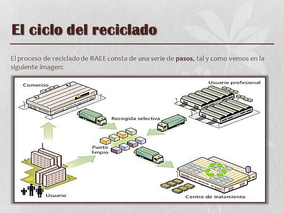 Elementos para el reciclado USUARIO Inicia el proceso de reciclado del residuo entregándolo en la tienda, en un punto limpio o en los puntos de recogida selectiva que habiliten en su ciudad.