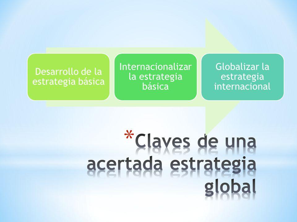 Desarrollo de la estrategia básica Internacionalizar la estrategia básica Globalizar la estrategia internacional