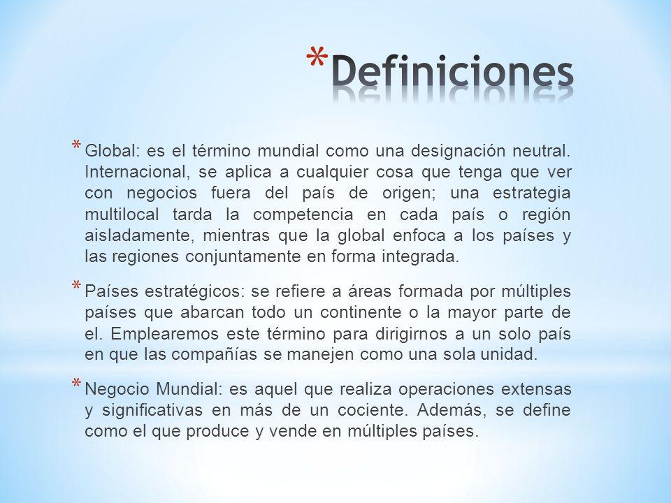 Participación del mercado Localización de las actividades Medidas competitivas Marketing Productos y servicios