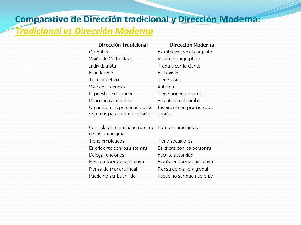 Comparativo de Dirección tradicional y Dirección Moderna: Tradicional vs Dirección Moderna Tradicional vs Dirección Moderna Dirección TradicionalDirec