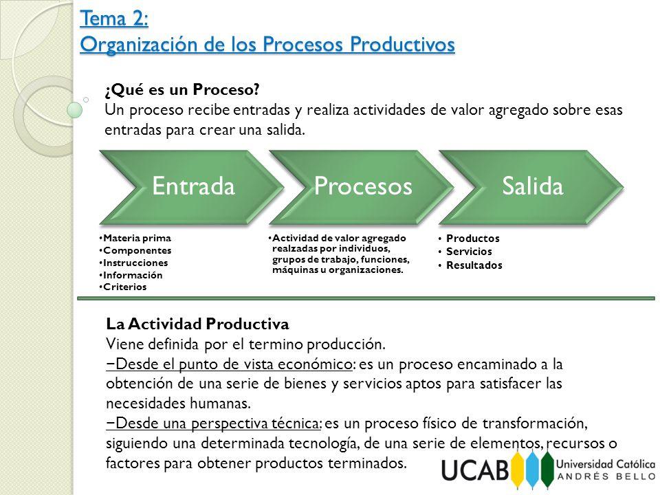 Tema 2: Organización de los Procesos Productivos ¿Qué es un Proceso? Un proceso recibe entradas y realiza actividades de valor agregado sobre esas ent