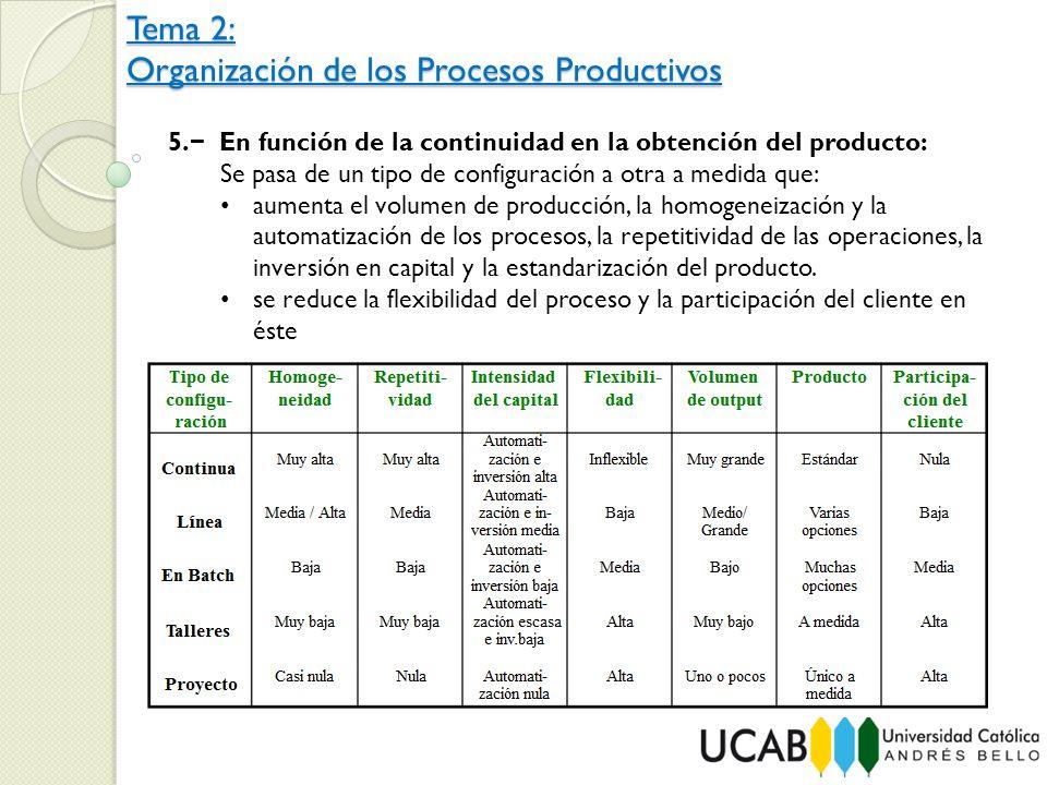 Tema 2: Organización de los Procesos Productivos 5. En función de la continuidad en la obtención del producto: Se pasa de un tipo de configuración a o