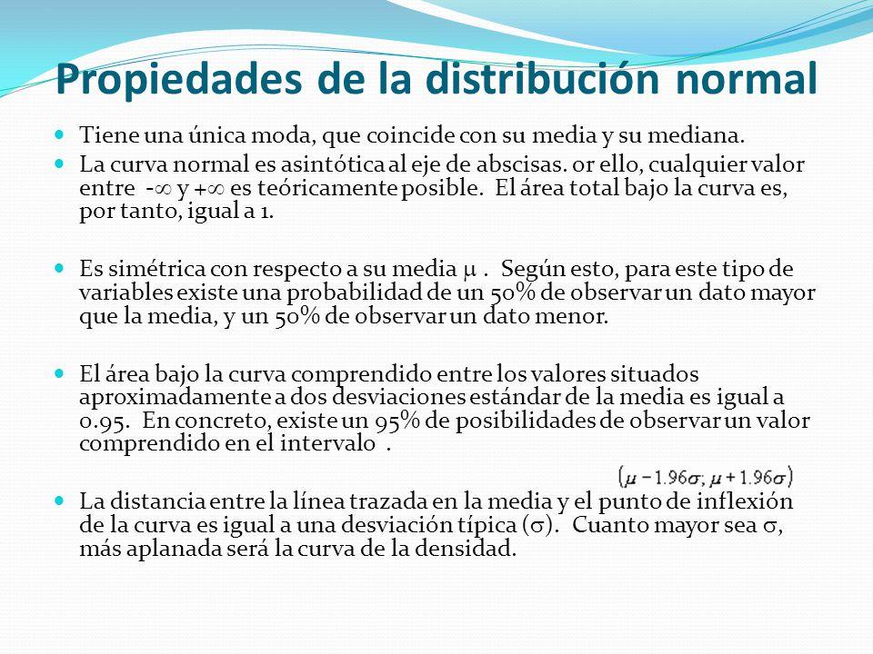 Propiedades de la distribución normal Tiene una única moda, que coincide con su media y su mediana. La curva normal es asintótica al eje de abscisas.