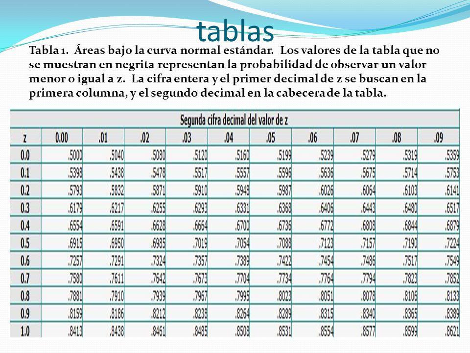 tablas Tabla 1. Áreas bajo la curva normal estándar. Los valores de la tabla que no se muestran en negrita representan la probabilidad de observar un