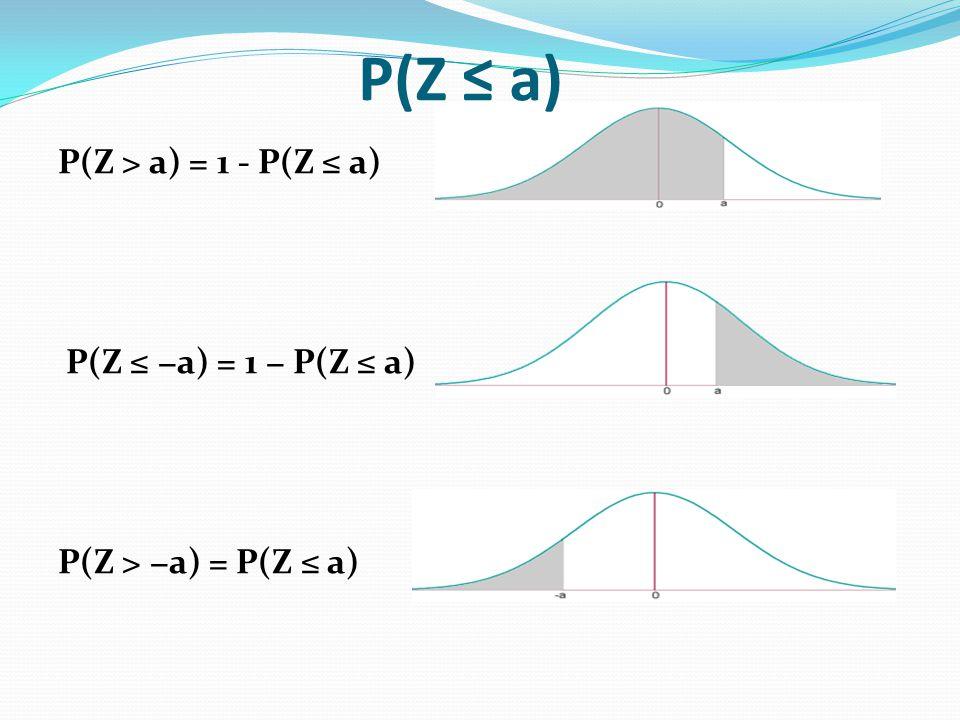 P(Z > a) = 1 - P(Z a) P(Z a) = 1 P(Z a) P(Z > a) = P(Z a) P(Z a)