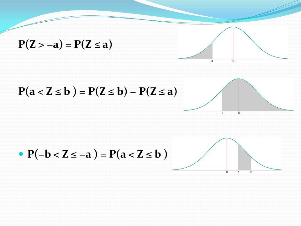 P(Z > a) = P(Z a) P(a < Z b ) = P(Z b) P(Z a) P(b < Z a ) = P(a < Z b )