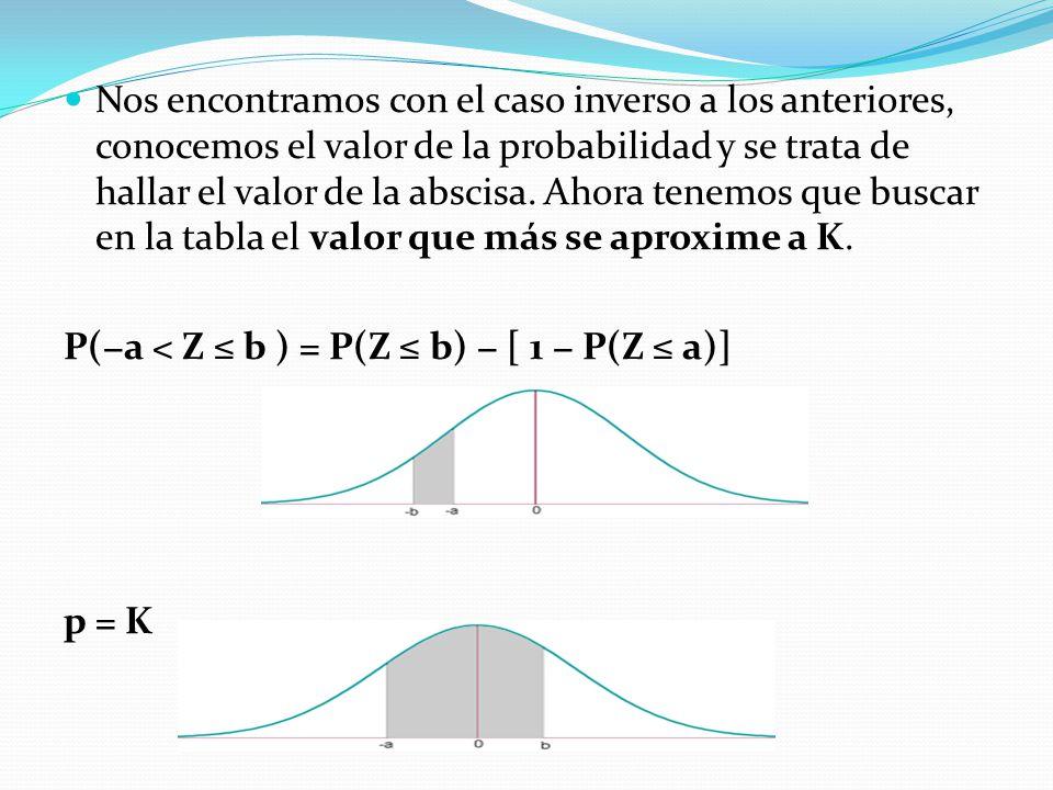 Nos encontramos con el caso inverso a los anteriores, conocemos el valor de la probabilidad y se trata de hallar el valor de la abscisa. Ahora tenemos