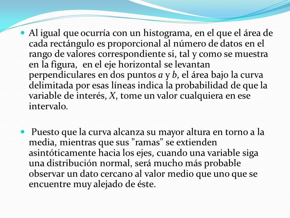 Propiedades de la distribución normal Tiene una única moda, que coincide con su media y su mediana.
